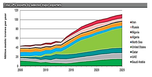 LPG به عنوان سوخت/ بیش از 3 میلیون خودروی سبک و تاکسی در روسیه LPG میسوزانند